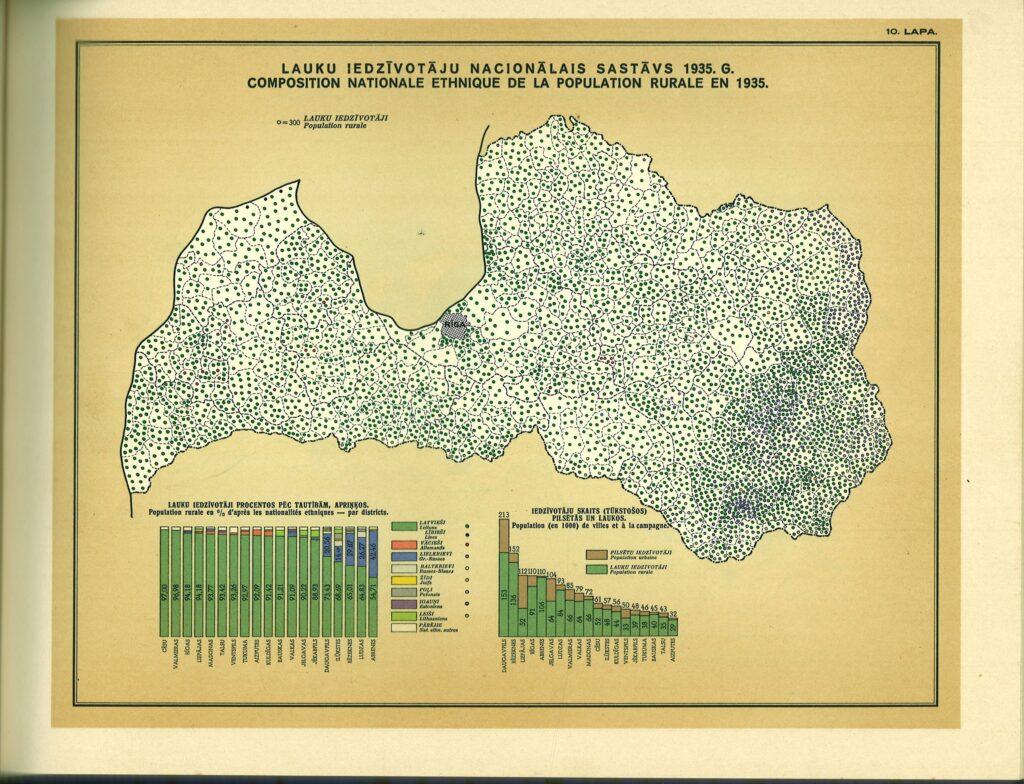 Ethnicity of rural population, 1935 census
