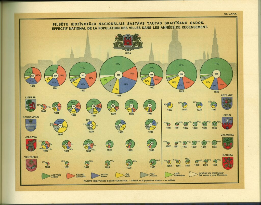 Ethnic composition of cities' population in the years of censuses